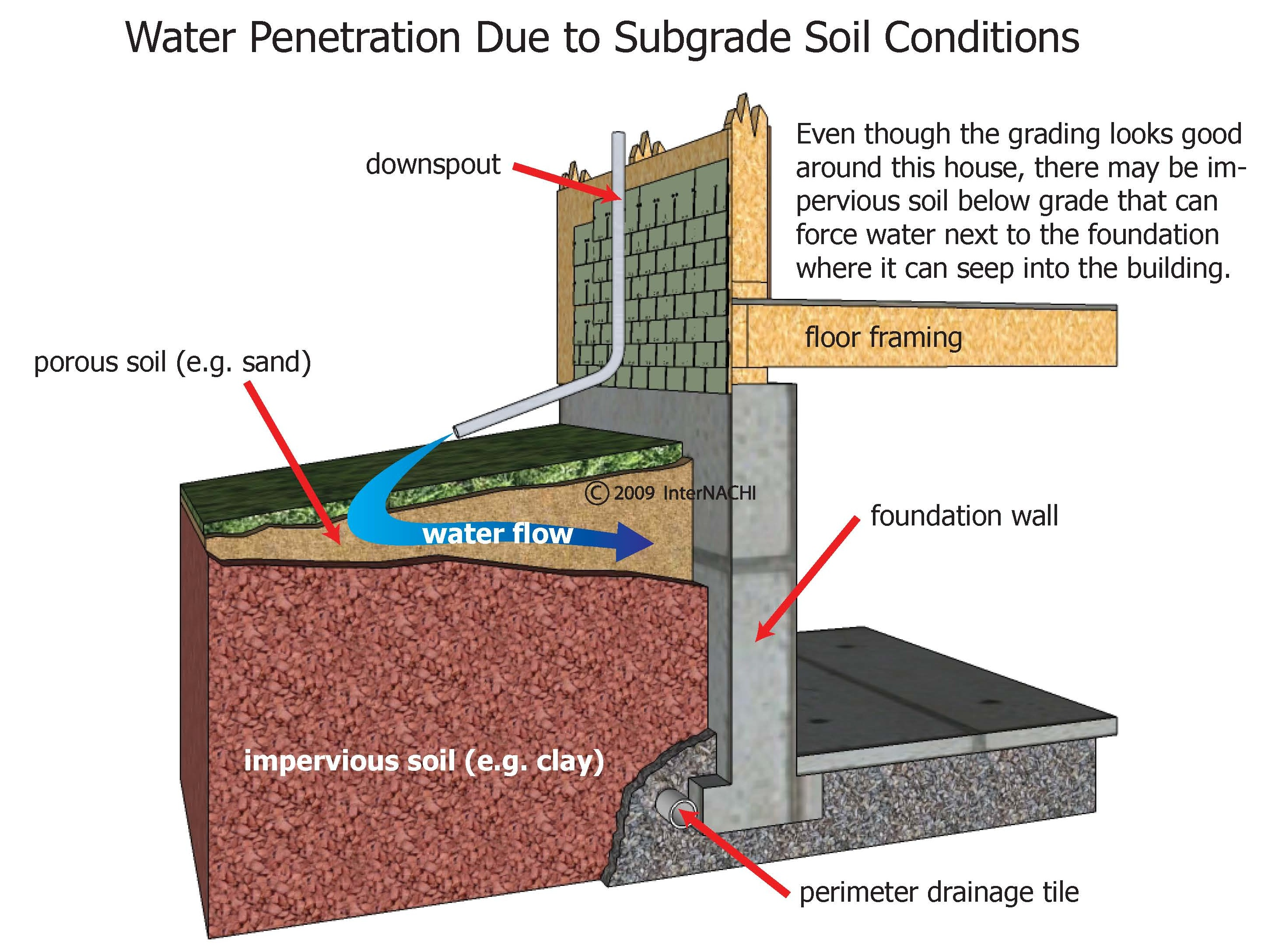 /uploads/images/hinh-anh/water-penetration-soil-conditions.jpg