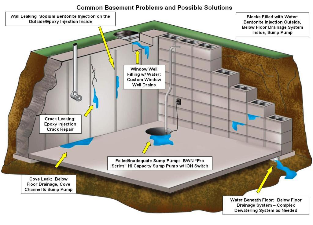/uploads/images/hinh-anh/waterproofing-basement-solutions.jpg